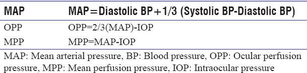 Table 2: Calculation of perfusion pressure